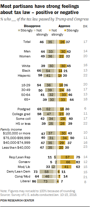 Most partisans have strong feelings about tax law – positive or negative