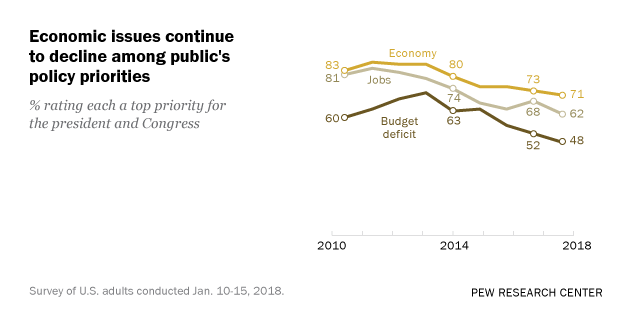 Economic Issues Decline Among Public's Policy Priorities