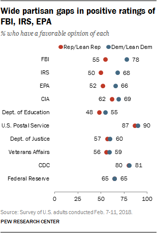 Wide partisan gaps in positive ratings of FBI, IRS, EPA