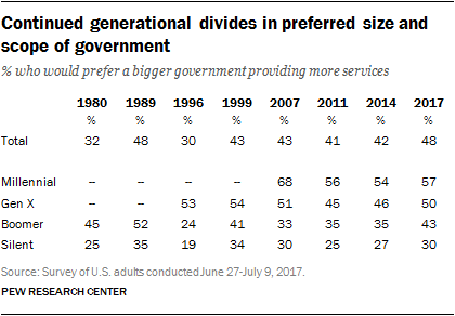 Continued generational divides in preferred size and scope of government