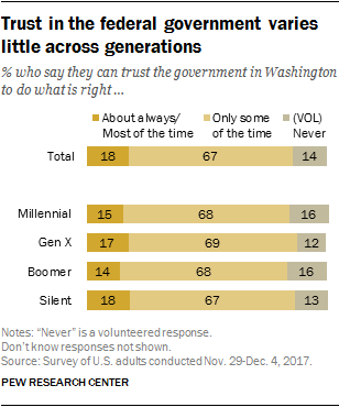 Trust in the federal government varies little across generations