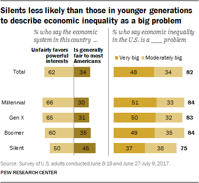 Silents less likely than those in younger generations to describe economic inequality as a big problem