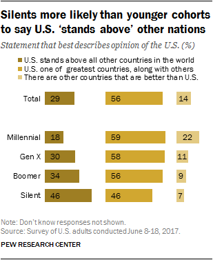 Silents more likely than younger cohorts to say U.S. 'stands above' other nations