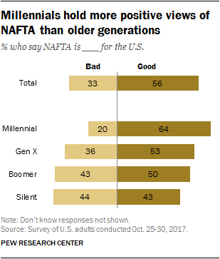 Millennials hold more positive views of NAFTA than older generations