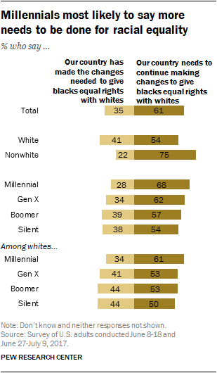 Millennials most likely to say more needs to be done for racial equality