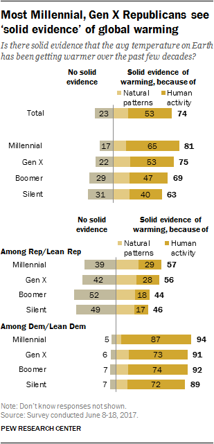 Most Millennial, Gen X Republicans see 'solid evidence' of global warming