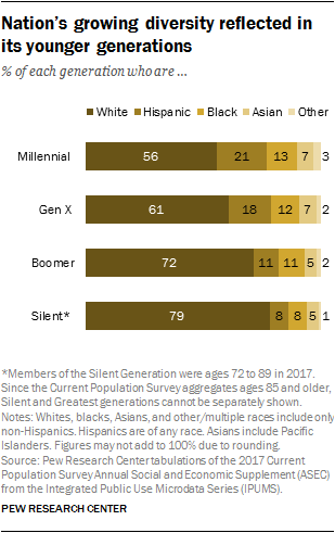 Nation's growing diversity reflected in its younger generations