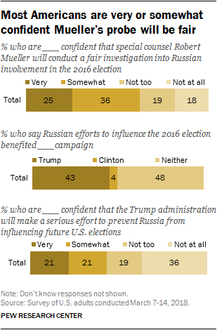 Most Americans are very or somewhat confident Mueller's probe will be fair