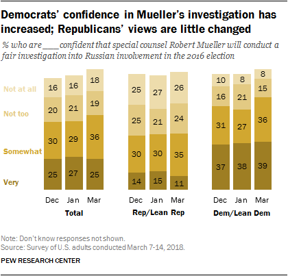 Democrats' confidence in Mueller's investigation has increased; Republicans' views are little changed