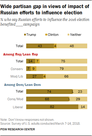 Wide partisan gap in views of impact of Russian efforts to influence election