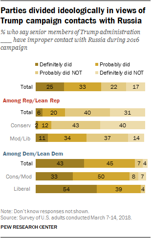 Parties divided ideologically in views of Trump campaign contacts with Russia
