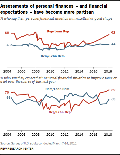 Assessments of personal finances – and financial expectations – have become more partisan
