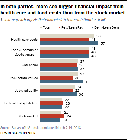 In both parties, more see bigger financial impact from health care and food costs than from the stock market