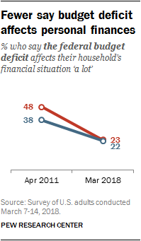 Fewer say budget deficit affects personal finances