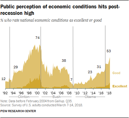 Public perception of economic conditions hits post-recession high