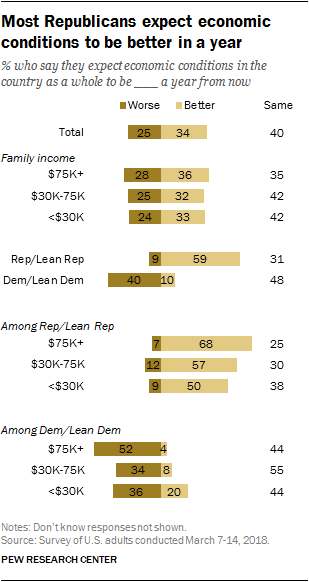Most Republicans expect economic conditions to be better in a year
