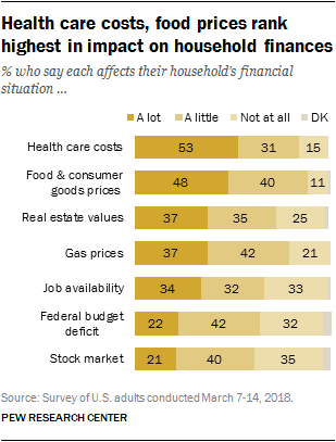 Health care costs, food prices rank highest in impact on household finances