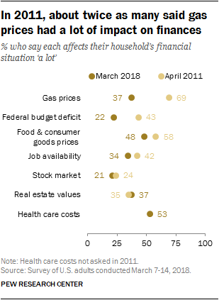 In 2011, about twice as many said gas prices had a lot of impact on finances