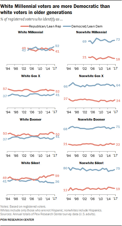 White Millennial voters are more Democratic than white voters in older generations