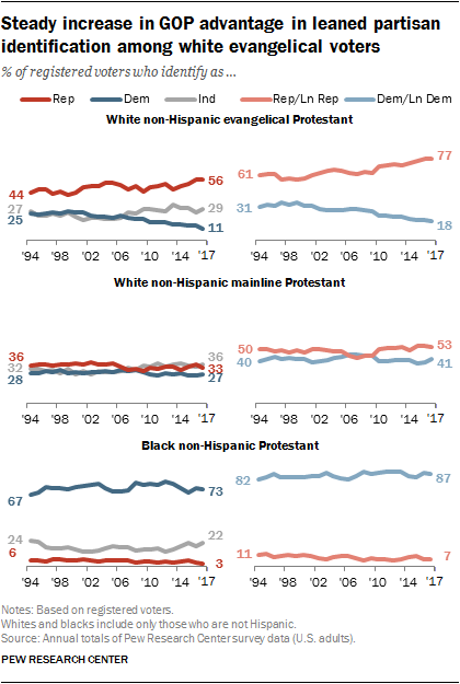 Steady increase in GOP advantage in leaned partisan identification among white evangelical voters