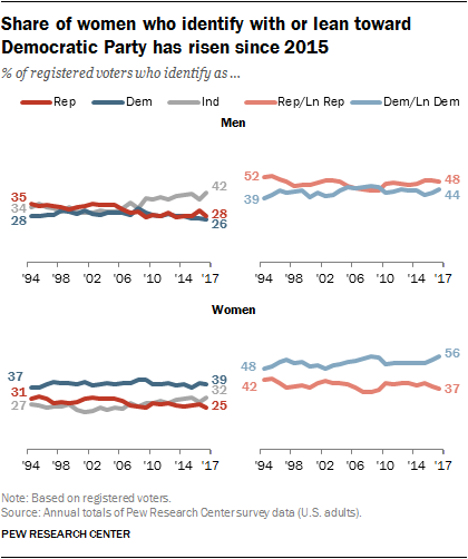 Share of women who identify with or lean toward Democratic Party has risen since 2015