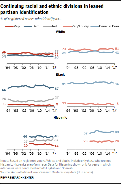 Continuing racial and ethnic divisions in leaned partisan identification