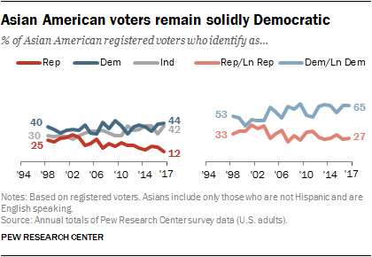 Asian American voters remain solidly Democratic