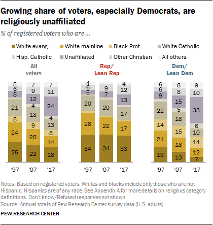 Growing share of voters, especially Democrats, are religiously unaffiliated