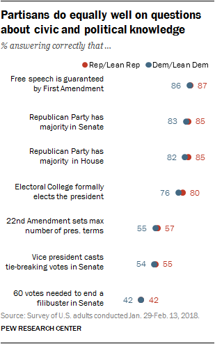 Partisans do equally well on questions about civic and political knowledge