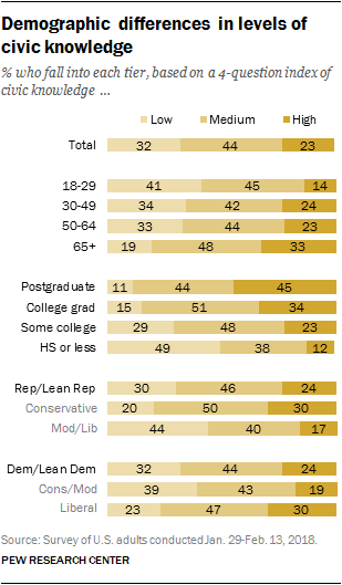 Demographic differences in levels of civic knowledge