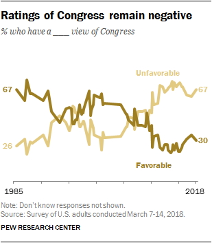 Ratings of Congress remain negative