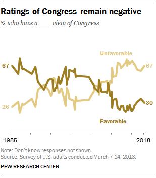 Ratings of Congress remain negative