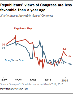 Republicans' views of Congress are less favorable than a year ago