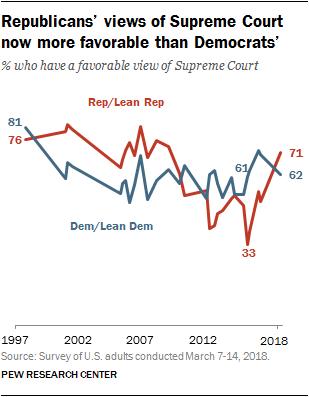 Republicans' views of Supreme Court now more favorable than Democrats'