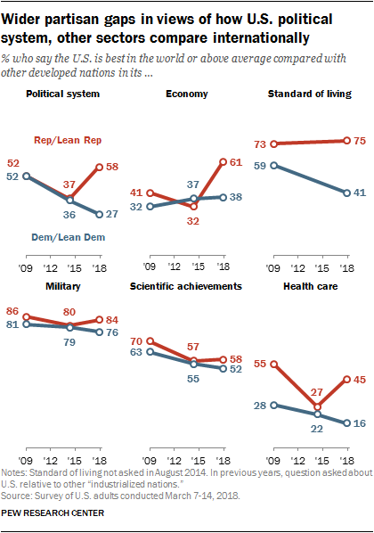 Wider partisan gaps in views of how U.S. political system, other sectors compare internationally