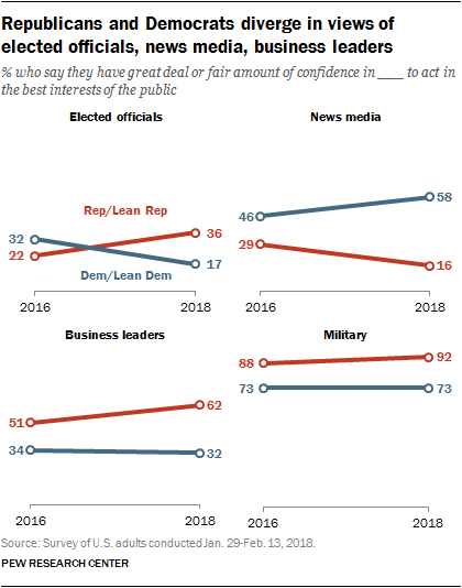 Republicans and Democrats diverge in views of elected officials, news media, business leaders