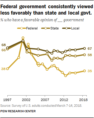 Federal government consistently viewed less favorably than state and local govt.