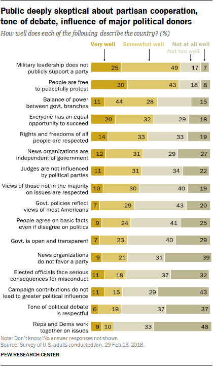 Public deeply skeptical about partisan cooperation, tone of debate, influence of major political donors