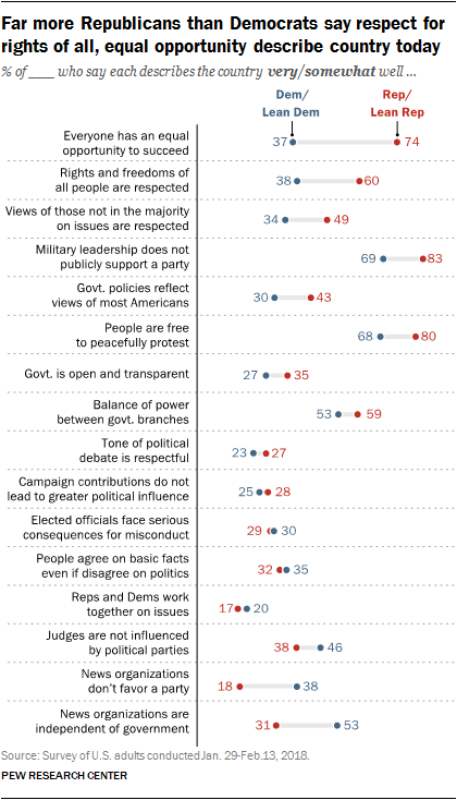 Far more Republicans than Democrats say respect for rights of all, equal opportunity describe country today