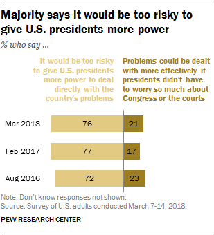Majority says it would be too risky to give U.S. presidents more power