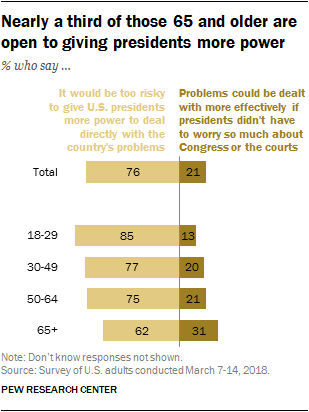 Nearly a third of those 65 and older are open to giving presidents more power