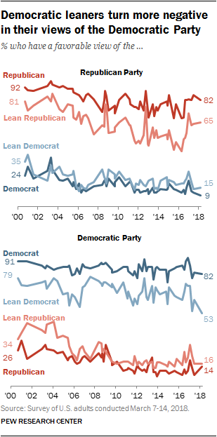 Democratic leaners turn more negative in their views of the Democratic Party