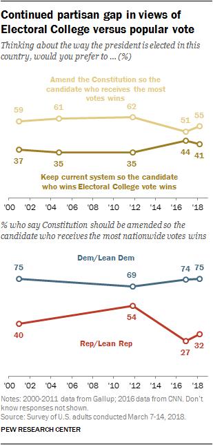 Continued partisan gap in views of Electoral College versus popular vote