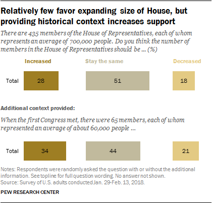 Relatively few favor expanding size of House, but providing historical context increases support