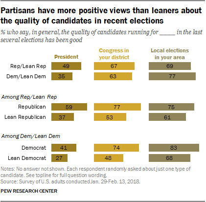 Partisans have more positive views than leaners about the quality of candidates in recent elections