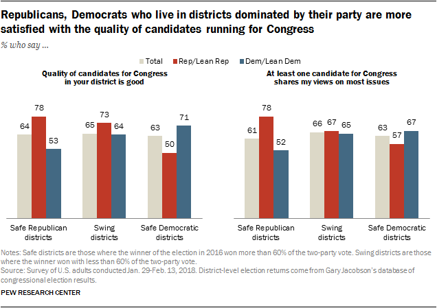 Republicans, Democrats who live in districts dominated by their party are more satisfied with the quality of candidates running for Congress
