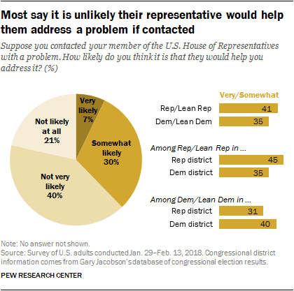 Most say it is unlikely their representative would help them address a problem if contacted