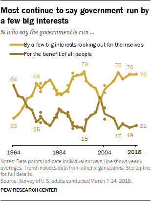 Most continue to say government run by a few big interests