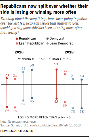 Republicans now split over whether their side is losing or winning more often