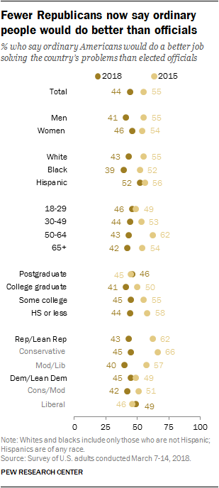 Fewer Republicans now say ordinary people would do better than officials
